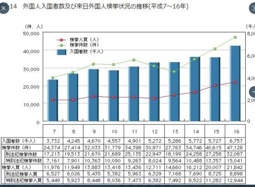 外国人犯罪率の推移2