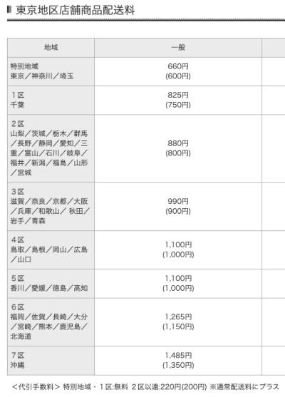 ル・クルーゼSummer Lucky Box 20000中身ネタバレ