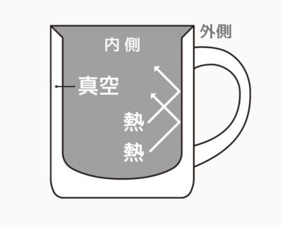 サーモスのマグカップは電子レンジ食洗機大丈夫?選ぶべき理由6選